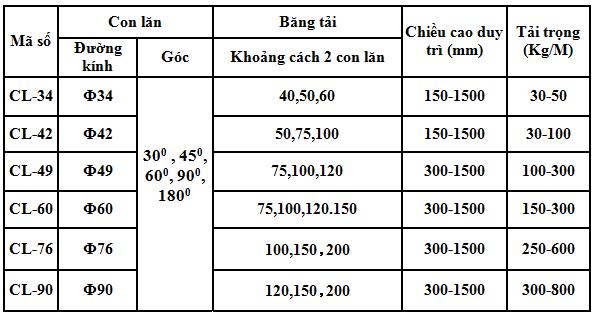 Bang tai con lan goc cong
